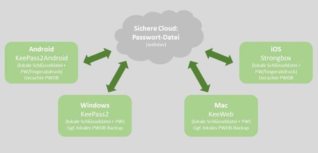 Passwörter sicher verwalten: Die Kommunikation zwischen der Cloud und den Endgeräten beschränkt sich darauf, die verschlüsselte Passwortdatei von den Endgeräten aus abzurufen und ggf. entstandene Änderungen zurückzuspeichern.