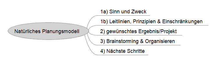 Mindmap-Grundstruktur zur Arbeit mit dem Natürlichen Planungsmodell (Freemind)